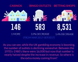 UK Gambling Industry