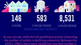 UK Gambling Industry